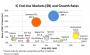 IC Insights:2021年汽车和物联网芯片销售额将达到429亿美元