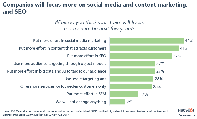 Hubspot:不到一半的营销人员和企业领袖知道GDPR