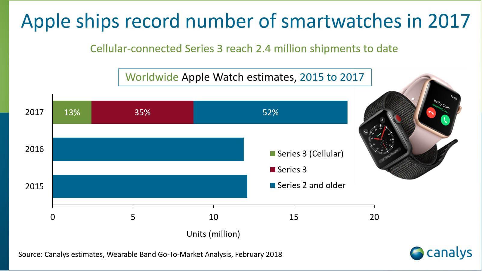 Canalys:2017年苹果Apple Watch出货量达1800万台 同比