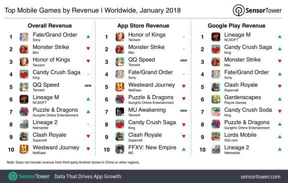 Sensor Tower:2018年1月全球移动游戏排行榜