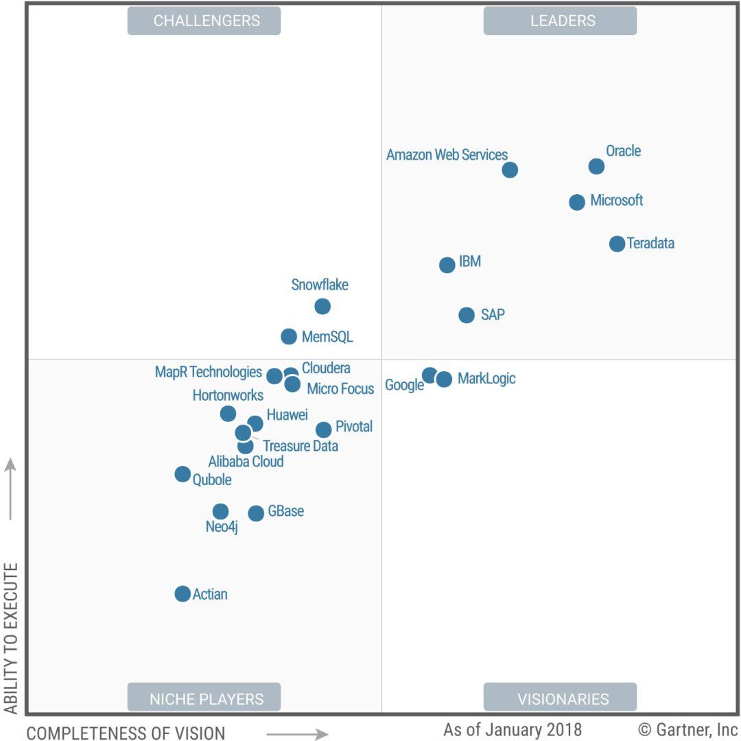 Gartner:2018年大数据分析平台魔力象限 互联网数据资讯中心 199it 中文互联网数据研究资讯中心