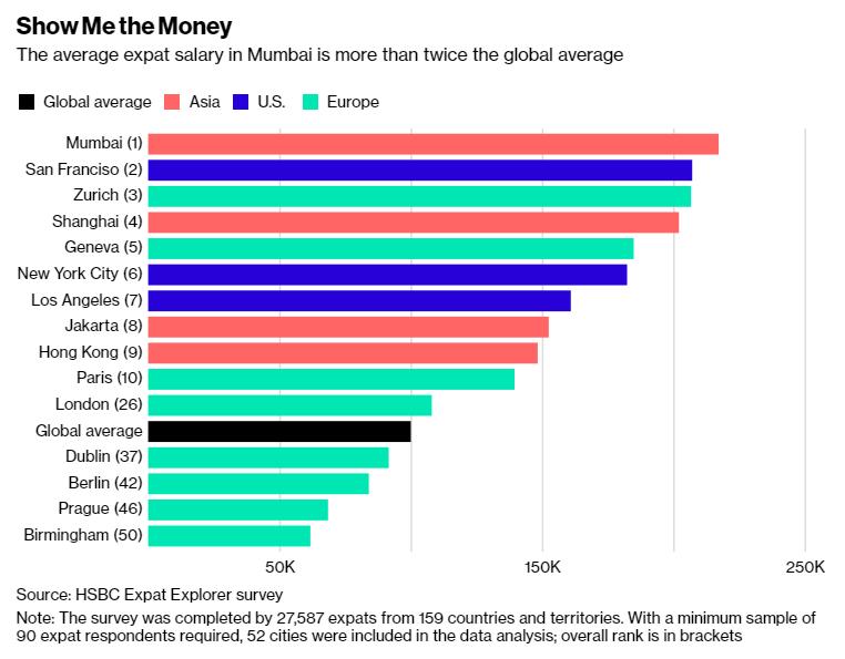 汇丰银行:2018年全球外籍员工薪资排名 印度孟