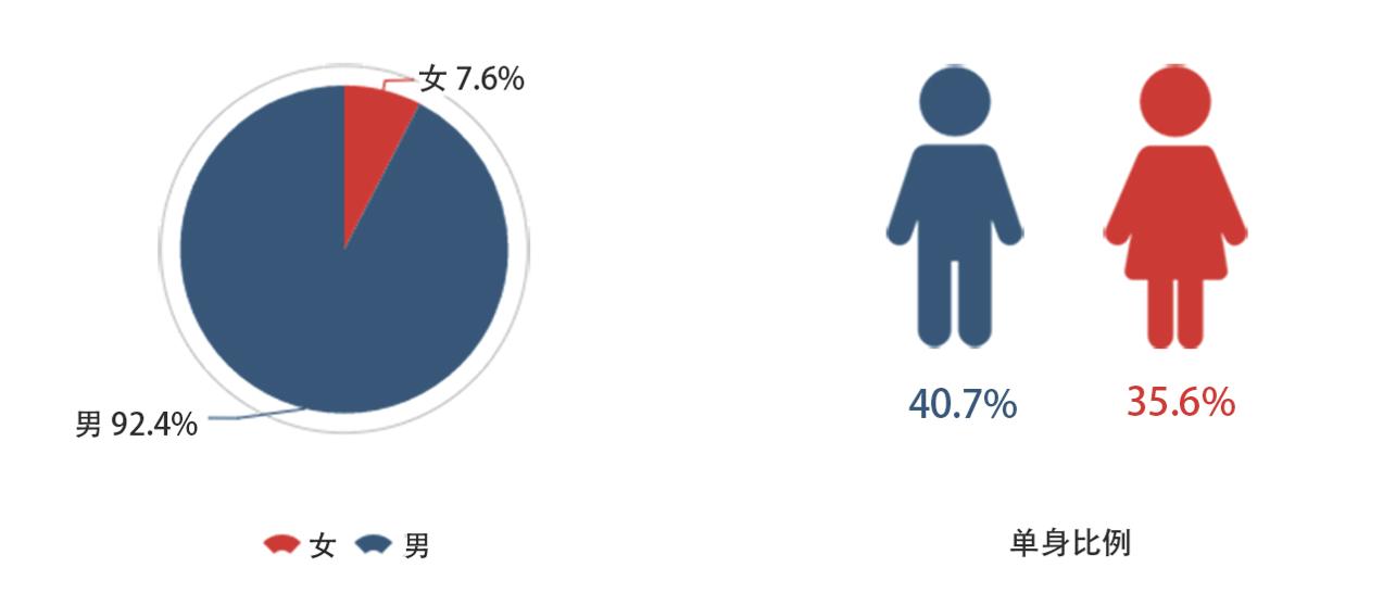 最新!2018年中国程序员薪资生活