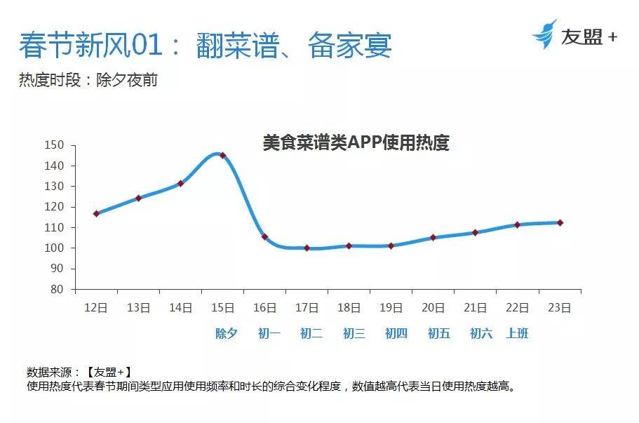 友盟+:《2018春节数据报告》(全文)