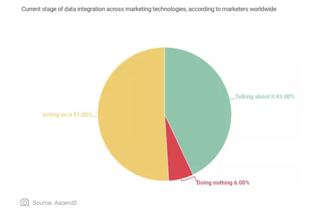 5张图看懂国际程序化广告的发展现状-CNMOAD 中文移动营销资讯 4