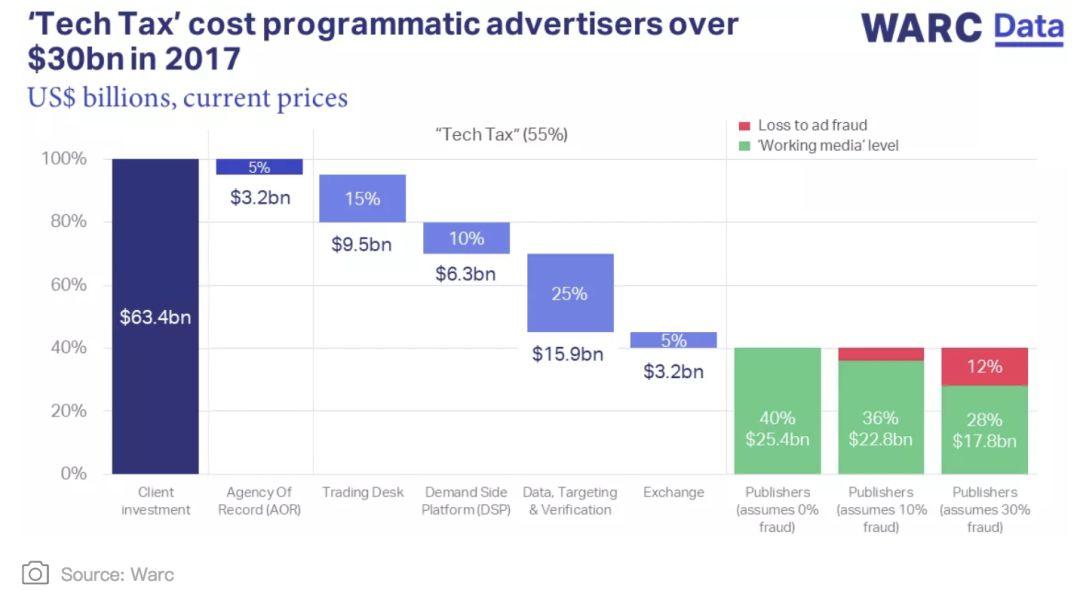 5张图看懂国际程序化广告的发展现状-CNMOAD 中文移动营销资讯 1
