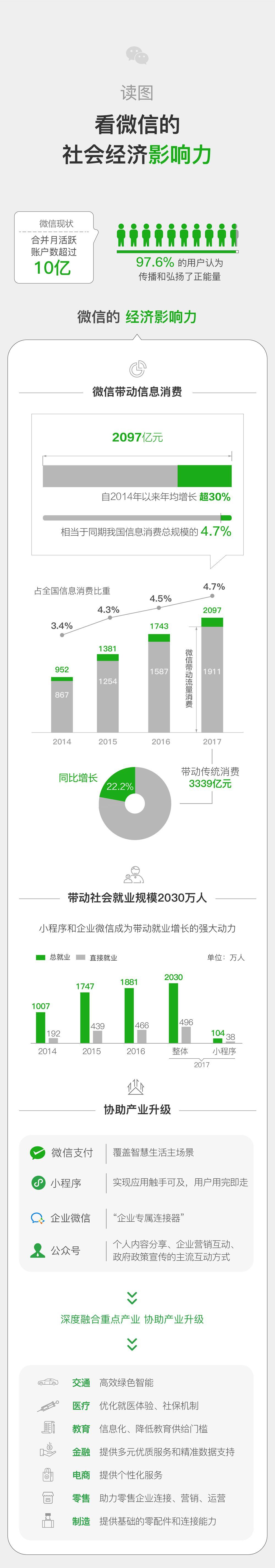中国信息通信研究院:2017微信经济社会影响力研究(附下载)