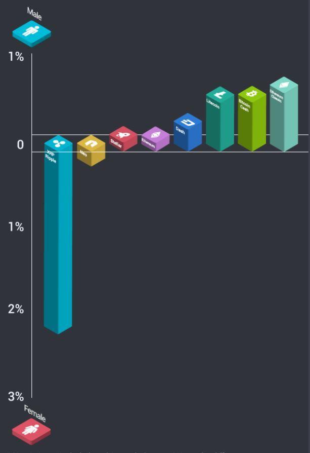 Etoro调查显示:加密数字货币交易者中,女性只占8.5%