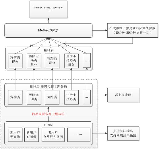 图 4 神盾推荐短视频推荐上exp3算法结构示意图 4 总结 综合上述场景