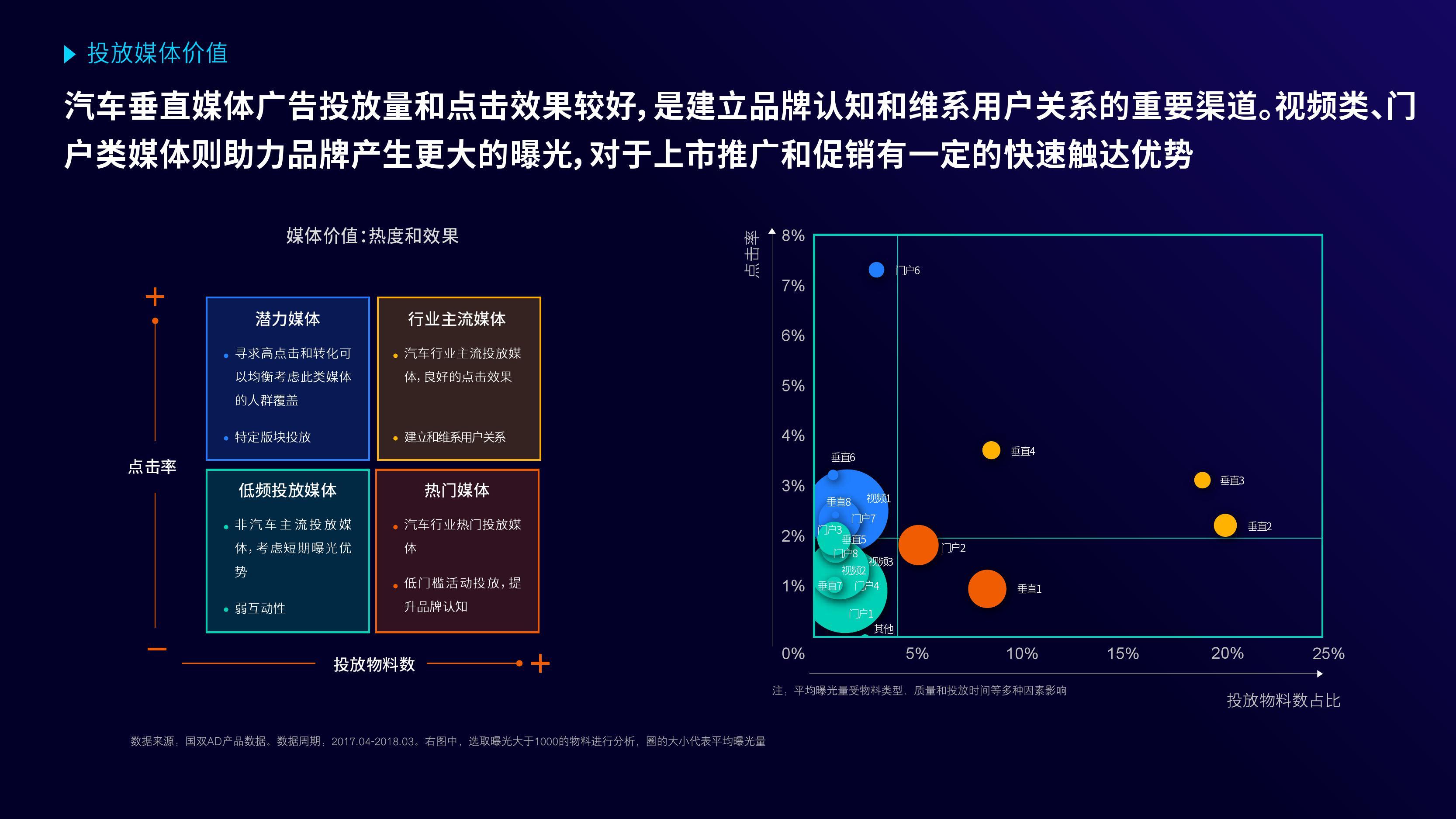 国双&勾正数据:《2018汽车数字广告受众触媒习惯分析》(ppt)