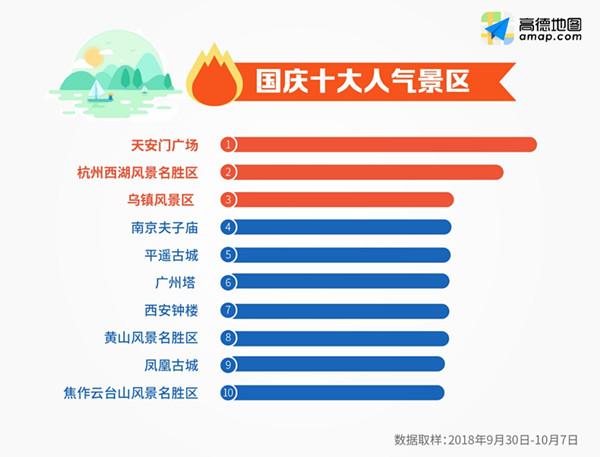 此外,杭州西湖风景名胜区,乌镇风景区,南京夫子庙受追捧热度依然不减.