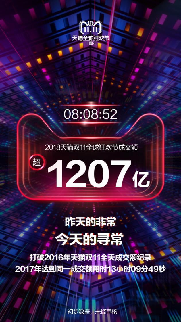 天猫双十一交易额_8小时8分:2018年天猫双11交易额破1207亿元 已超2016年全天   互联网 ...