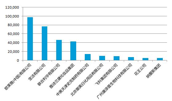 尼尔森网联:2018年前三季度化妆品/个人卫生用品行业投放盘点