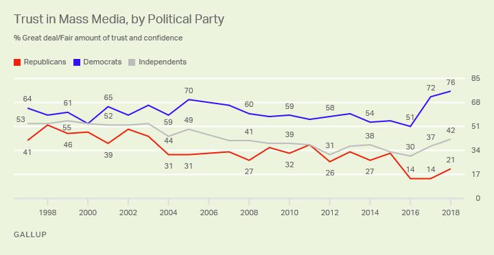 蓋洛普︰45%的美國人相信(xin)大眾媒體的新聞報道