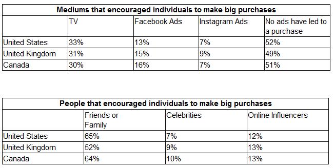 SurveyMonkey:信任影响9/10的北美和英国消费者的购买决策