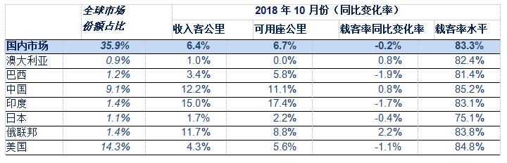 IATA:2018年10月全球航空客运需求同比增长6.3%