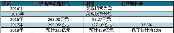 上海证券报:中国高铁客运量?#20013;?#22686;长