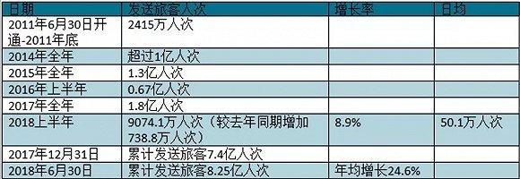 上海证券报:中国高铁客运量持续增长