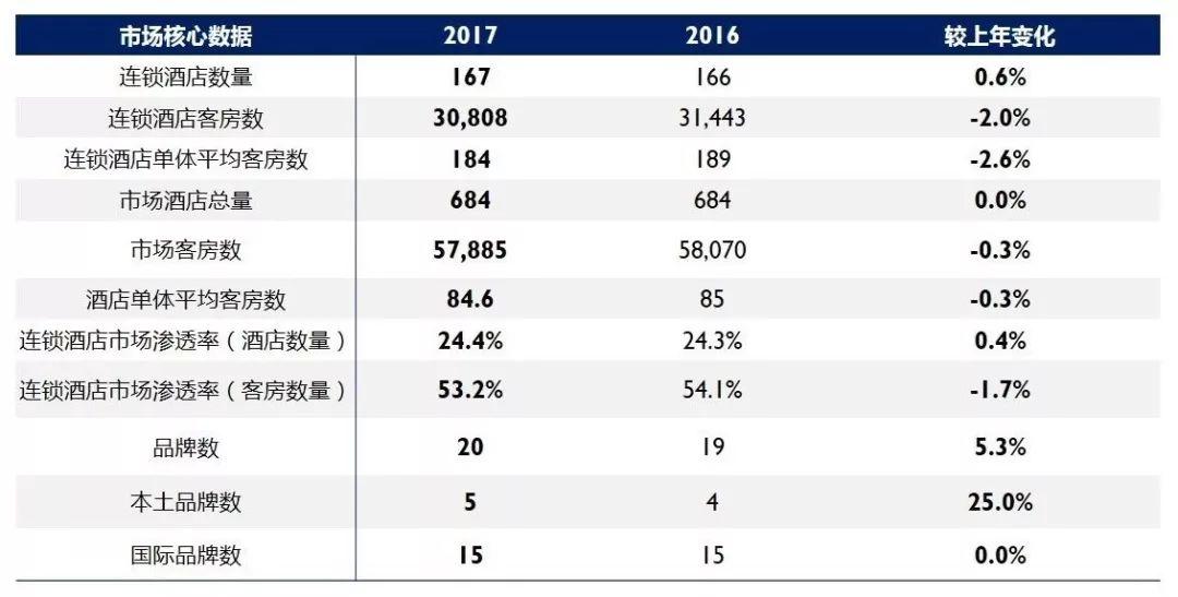 2018年歐洲連(lian)鎖酒店市場(chang)盤點