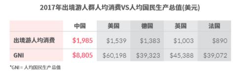 爱点击:2018年中国出境游旅行购物白皮书