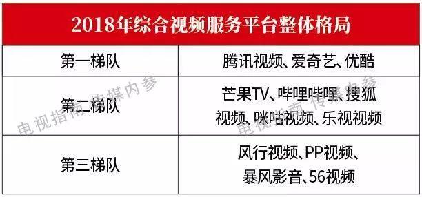 it视频网站:2018电视剧行业调研报告-视频网站篇-U9SEO
