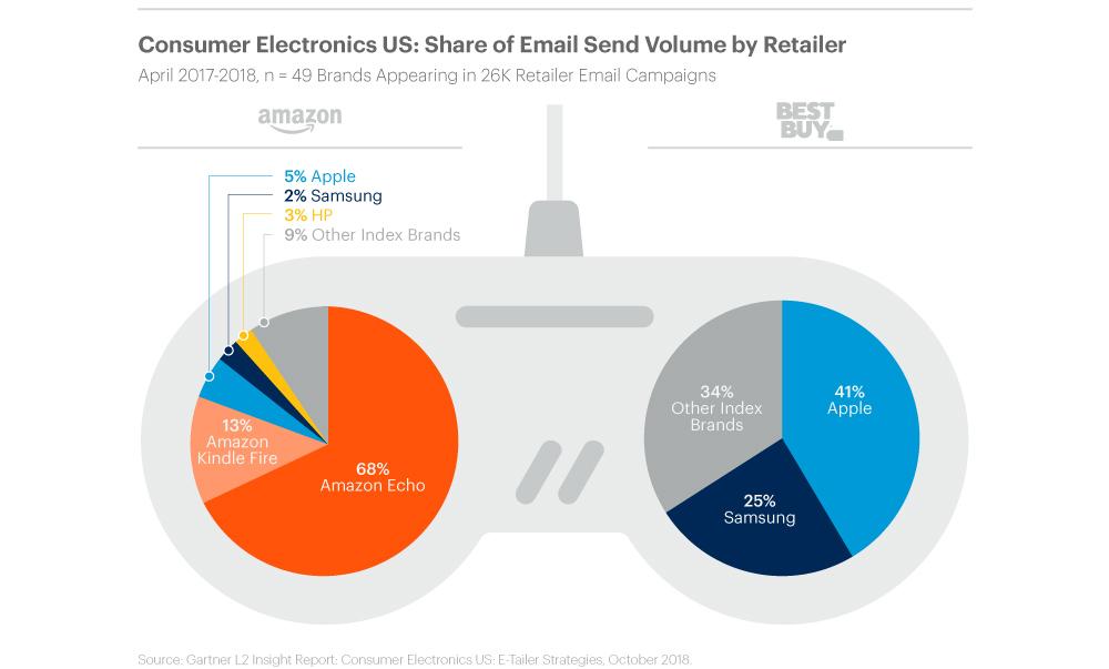 Gartner L2:苹果登陆亚马逊有利于提升品牌可见度