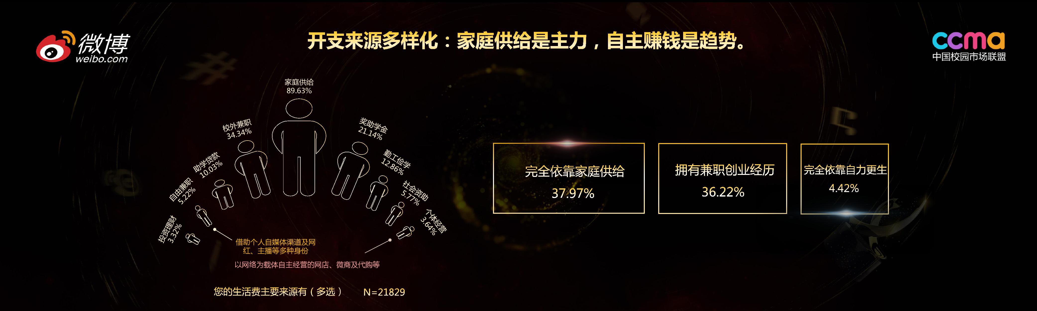 华东政法大学:2018中国大学生网络生态和消费行为报告
