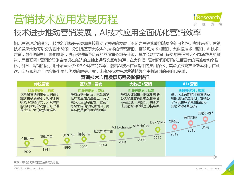 艾瑞咨询:2018年中国AI+营销市场研究报告-CNMOAD 中文移动营销资讯 5
