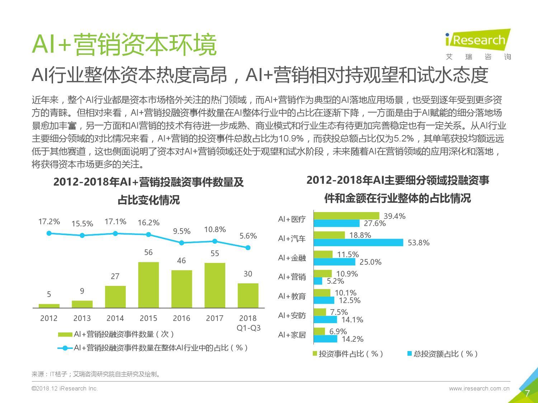 艾瑞咨询:2018年中国AI+营销市场研究报告-CNMOAD 中文移动营销资讯 7