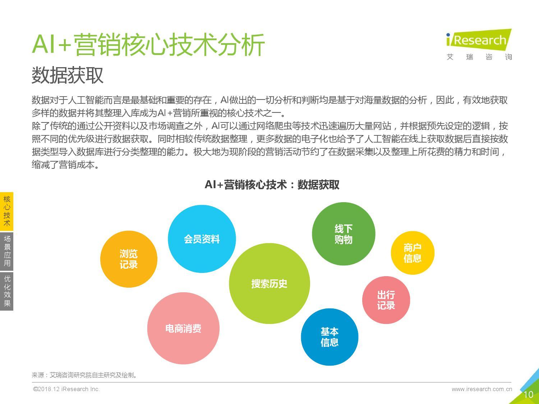 艾瑞咨询:2018年中国AI+营销市场研究报告-CNMOAD 中文移动营销资讯 10