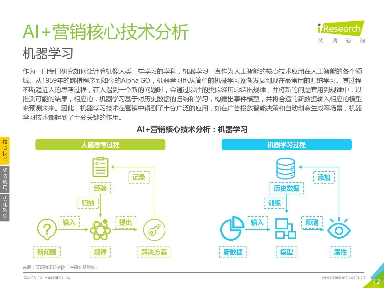 艾瑞咨询:2018年中国AI+营销市场研究报告-CNMOAD 中文移动营销资讯 12