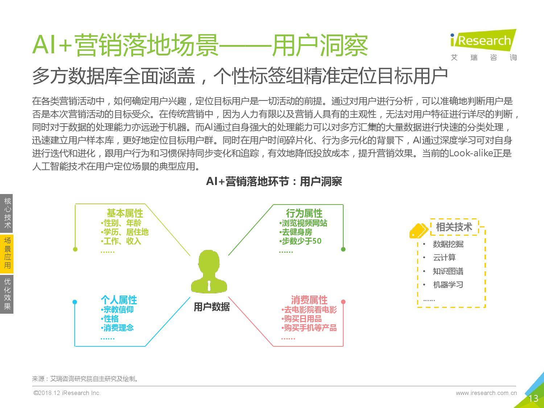 艾瑞咨询:2018年中国AI+营销市场研究报告-CNMOAD 中文移动营销资讯 13