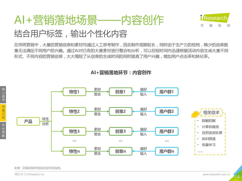 艾瑞咨询:2018年中国AI+营销市场研究报告-CNMOAD 中文移动营销资讯 14
