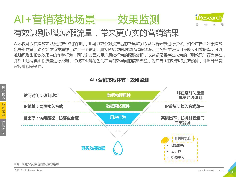 艾瑞咨询:2018年中国AI+营销市场研究报告-CNMOAD 中文移动营销资讯 16