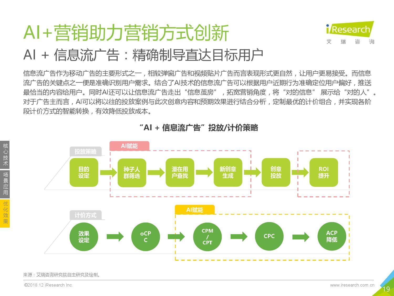艾瑞咨询:2018年中国AI+营销市场研究报告-CNMOAD 中文移动营销资讯 19