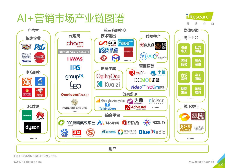艾瑞咨询:2018年中国AI+营销市场研究报告-CNMOAD 中文移动营销资讯 22