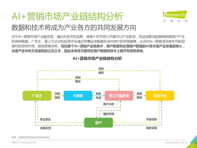艾瑞咨询:2018年中国AI+营销市场研究报告-CNMOAD 中文移动营销资讯 23