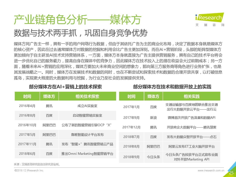 艾瑞咨询:2018年中国AI+营销市场研究报告-CNMOAD 中文移动营销资讯 25