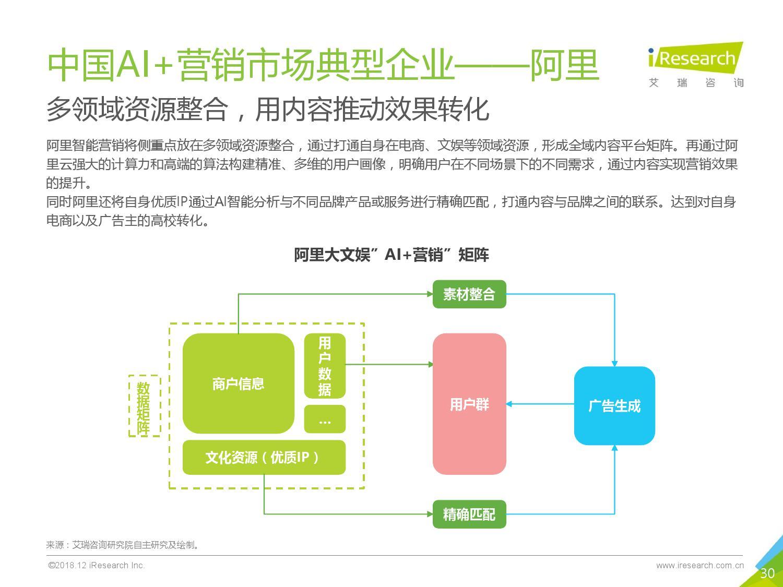 艾瑞咨询:2018年中国AI+营销市场研究报告-CNMOAD 中文移动营销资讯 30