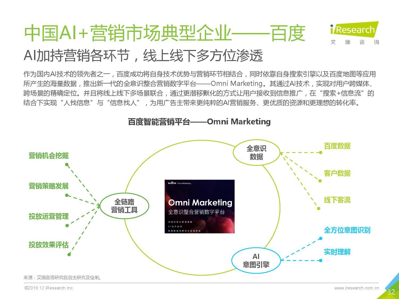 艾瑞咨询:2018年中国AI+营销市场研究报告-CNMOAD 中文移动营销资讯 32
