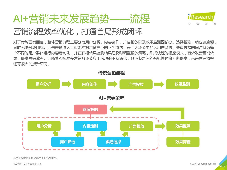 艾瑞咨询:2018年中国AI+营销市场研究报告-CNMOAD 中文移动营销资讯 43