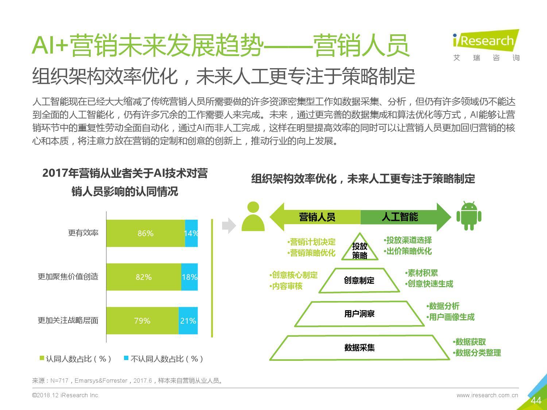 艾瑞咨询:2018年中国AI+营销市场研究报告-CNMOAD 中文移动营销资讯 44