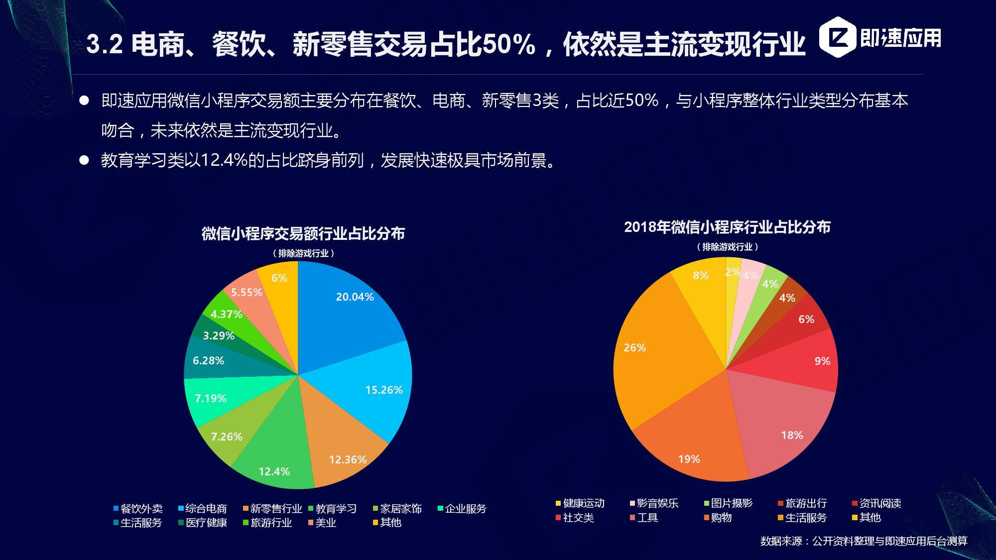 最新商业资讯_即速应用:2018-2019年小程序行业增长研究报告(附下载) | 互联 ...