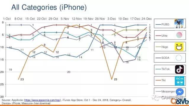 Q&Me:截止2018年12月24日越南APP排行情况-CNMOAD 中文移动营销资讯 1