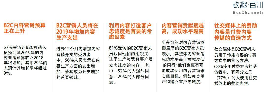 美国内容营销协会:2019年B2C内容营销白皮书完整版-CNMOAD 中文移动营销资讯 3