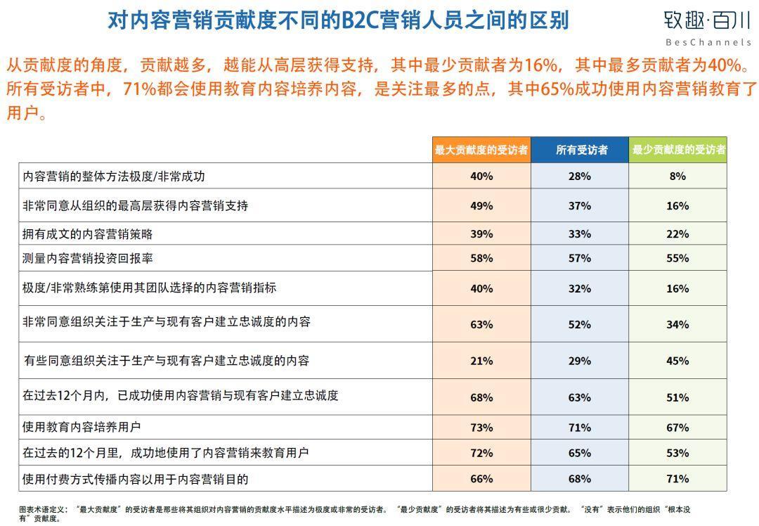 美国内容营销协会:2019年B2C内容营销白皮书完整版-CNMOAD 中文移动营销资讯 4