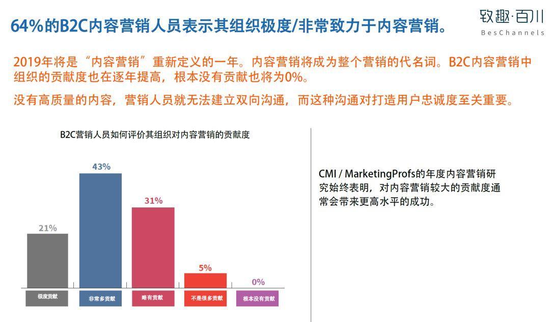 美国内容营销协会:2019年B2C内容营销白皮书完整版-CNMOAD 中文移动营销资讯 7