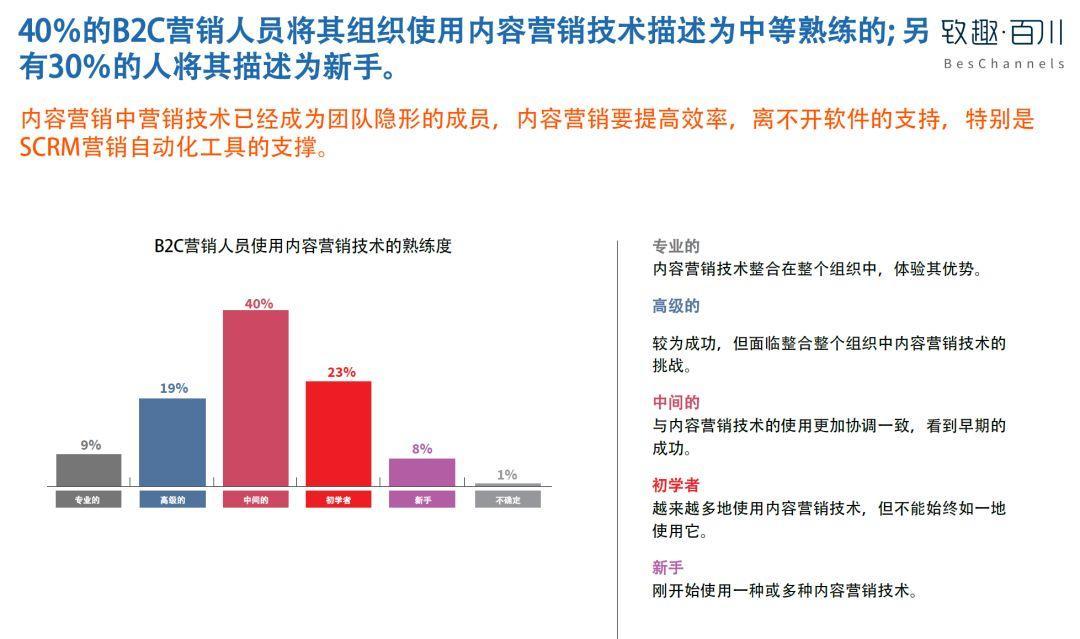 美国内容营销协会:2019年B2C内容营销白皮书完整版-CNMOAD 中文移动营销资讯 13