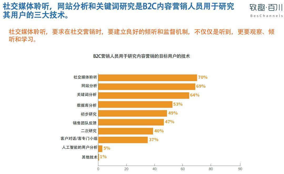 美国内容营销协会:2019年B2C内容营销白皮书完整版-CNMOAD 中文移动营销资讯 17