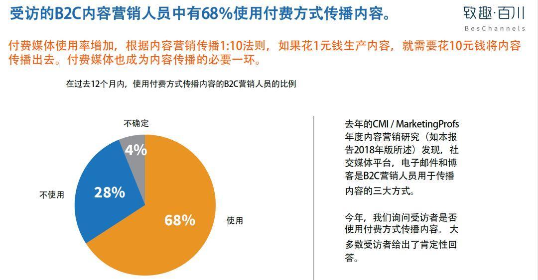 美国内容营销协会:2019年B2C内容营销白皮书完整版-CNMOAD 中文移动营销资讯 25